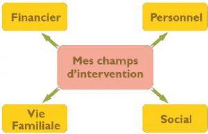 champs_interv